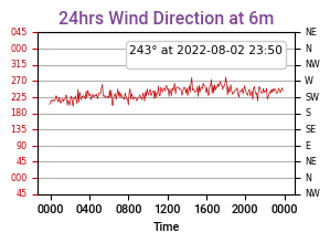 Wind Direction last 24 hrs