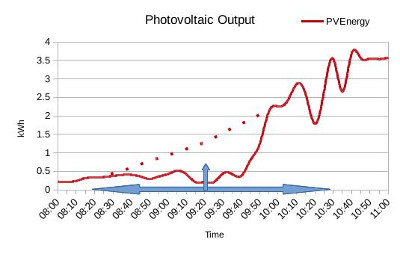PhotoVlotaic Output