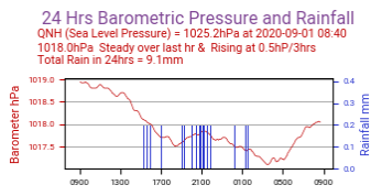 Barometric Pressure and Rain Last 24 Hrs