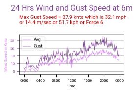 Wind Speed last 24 hrs
